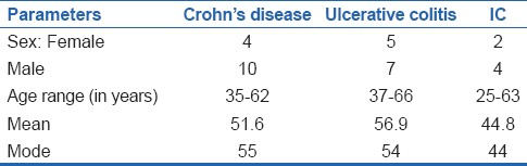 Table 1: Demographic parameters of inflammatory bowel disease