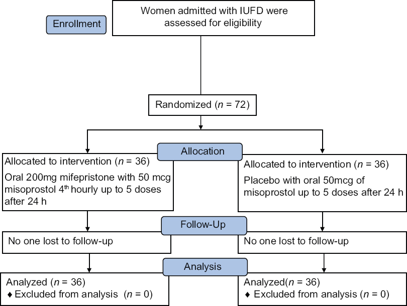 Oral misoprostol with mifepristone versus misoprostol alone for