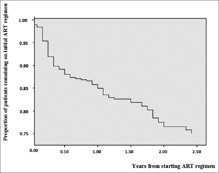 Modification of antiretroviral therapy regimen: Incidence and