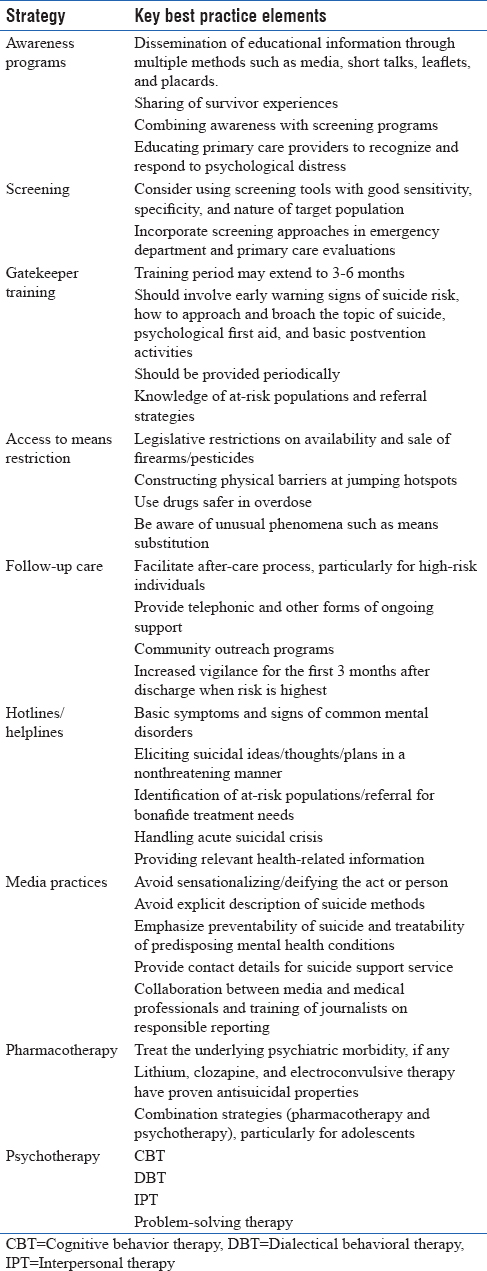 Suicide prevention strategies: An overview of current