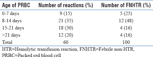 Table 5: Incidence of transfusion reactions (all) and febrile nonhemolytic transfusion reaction in relation to the expiry of packed red blood cells