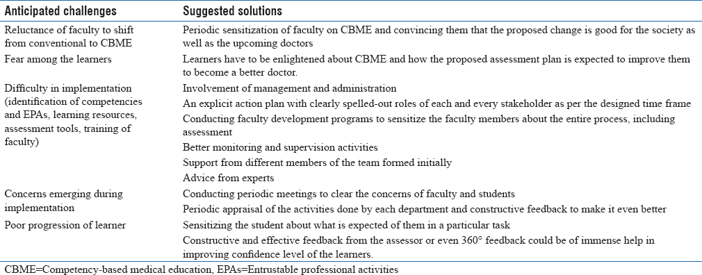 Table 1: Anticipated challenges in the implementation of competency-based medical education and the recommended solutions
